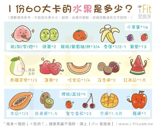1 份 60 大卡的水果