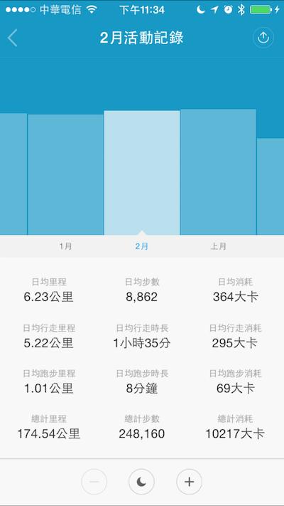 小米手環100天紀錄 day
