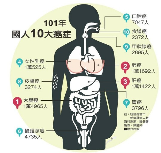 2012年10大癌症
