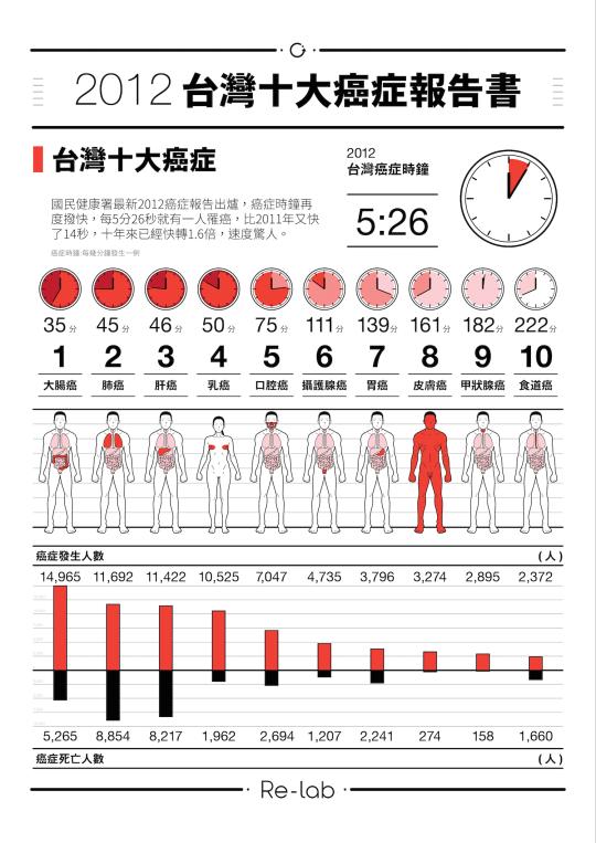 台灣十大癌症
