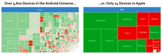 iOS與Android裝置數與種類00007