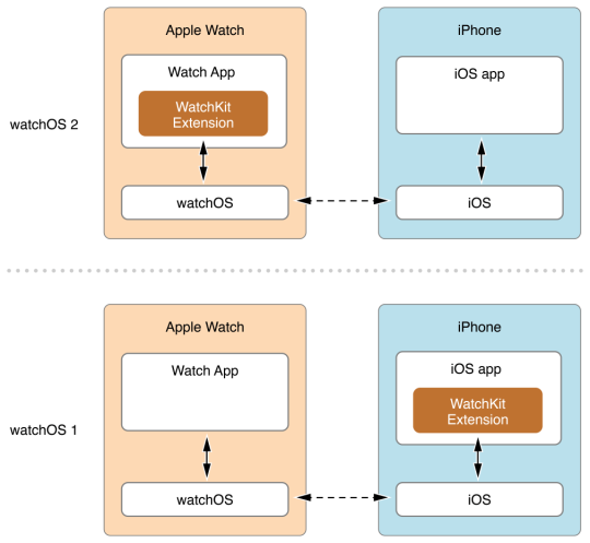 architecture watch OS