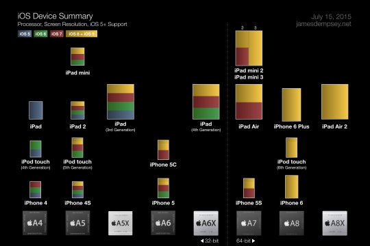 iOSDeviceSummary-July2015