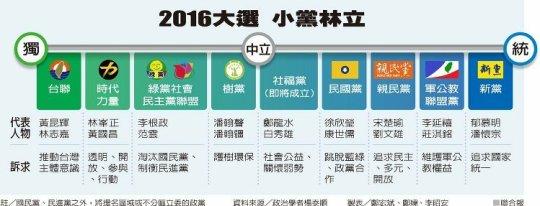 2016年小黨林立