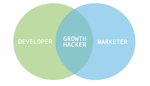developer marketer