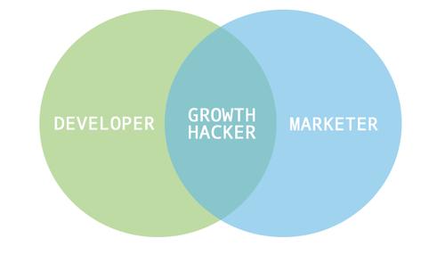 developer marketer