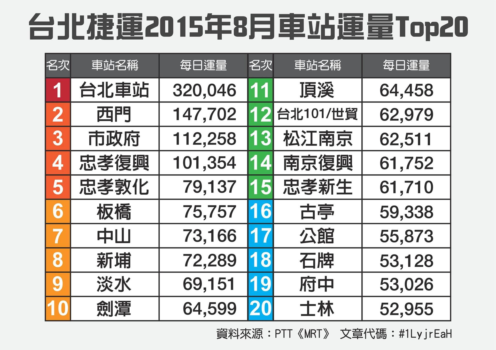 台北捷運2015年08月運量前20名
