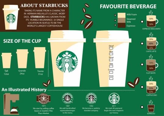 星巴克咖啡 Starbucks Coffee