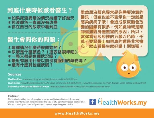 圖解尿液與健康 (Pee and Health4