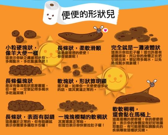 圖解糞便與健康 (Poop and Health2