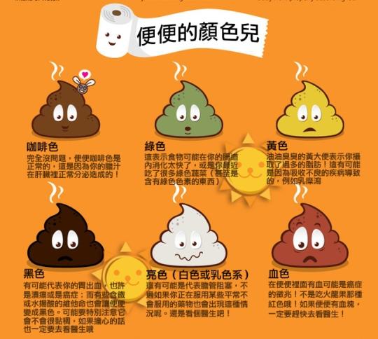 圖解糞便與健康 (Poop and Health3