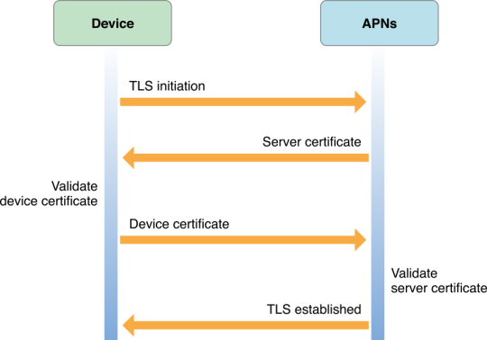 Apple Push Notification Service00004