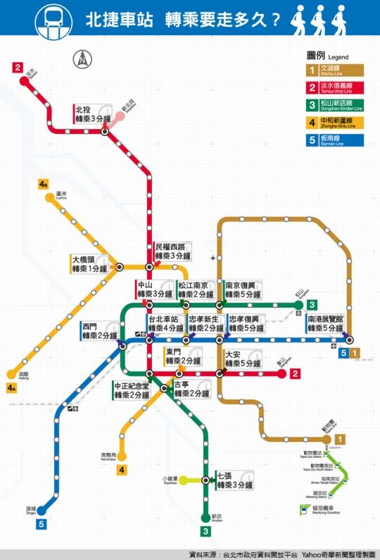 台北捷運轉乘車站轉乘步行時間