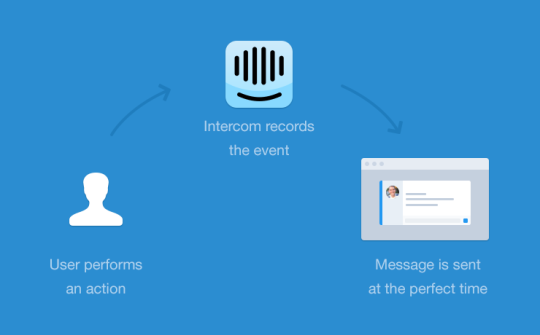 Intercom Customer Communication Platform.png