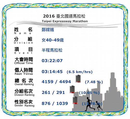 超慢跑團參加國道馬拉松-嫦娥成績.jpg