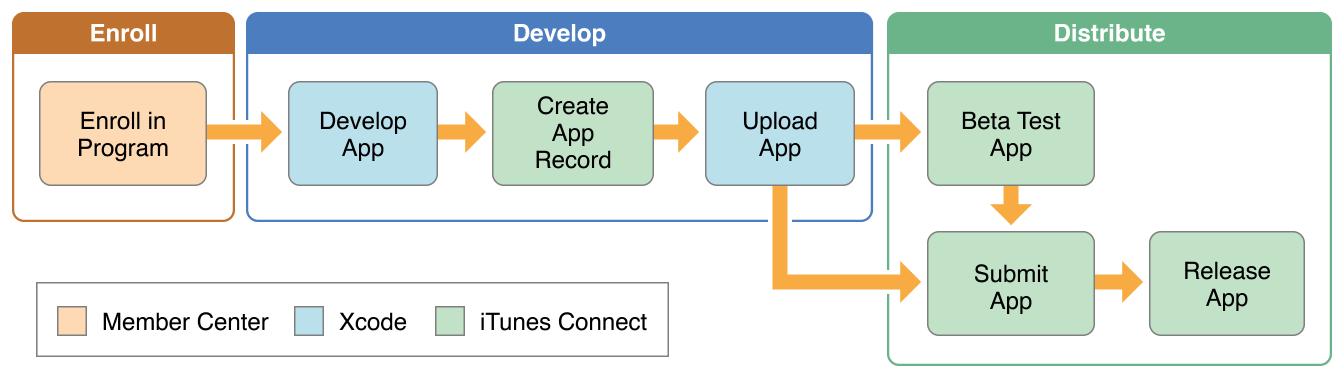 Distribution Workflows.png