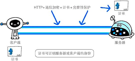 HTTP+加密+認證+完整性保護=HTTPS.png