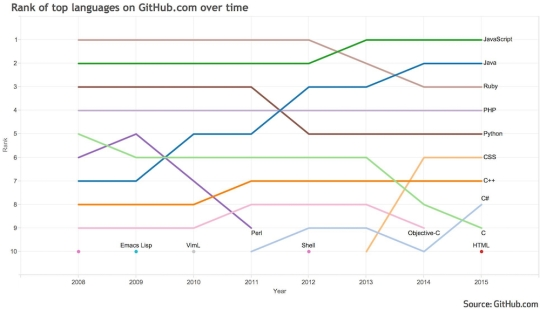 programming language rank on github.jpg