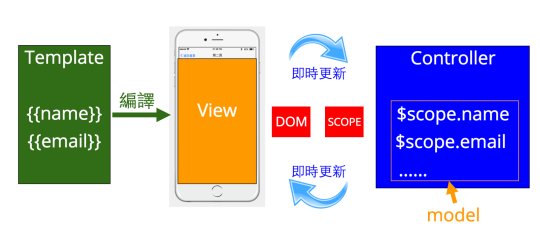 [Ionic][AngularJS] 雙向資料繫結 (2-way Data Binding).png