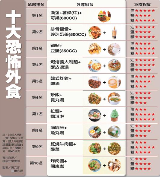 圖解 十大恐怖食物.jpg
