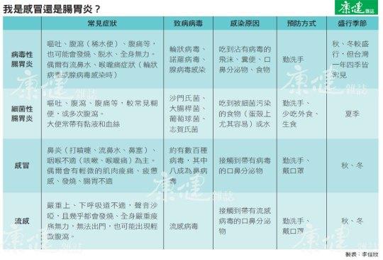 感冒或腸胃炎.jpg