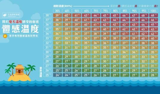 夏日的體感溫度.jpg