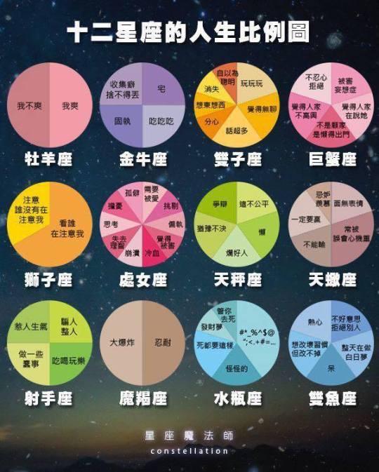 12星座的人生比例圖.jpg