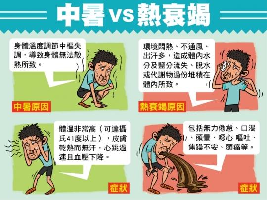 中暑vs熱衰竭2
