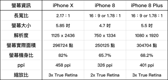 iPhone Point and Pixel