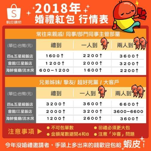 2018年婚禮紅包行情表之蝦皮.jpg
