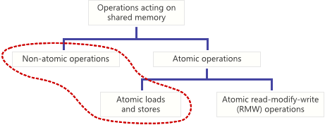 Atomic vs. Non-Atomic Operations.png
