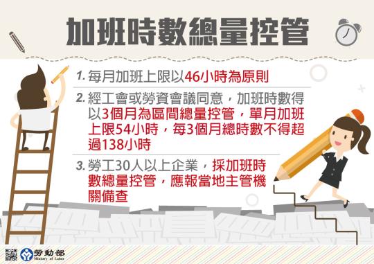 勞動局 勞基法修正案00005