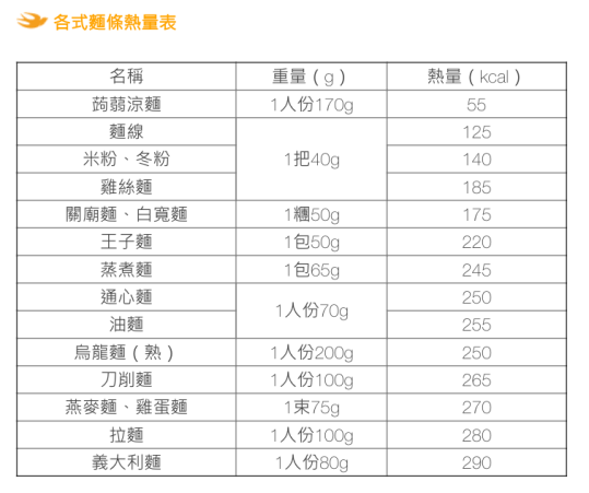 各種麵條熱量評比.png