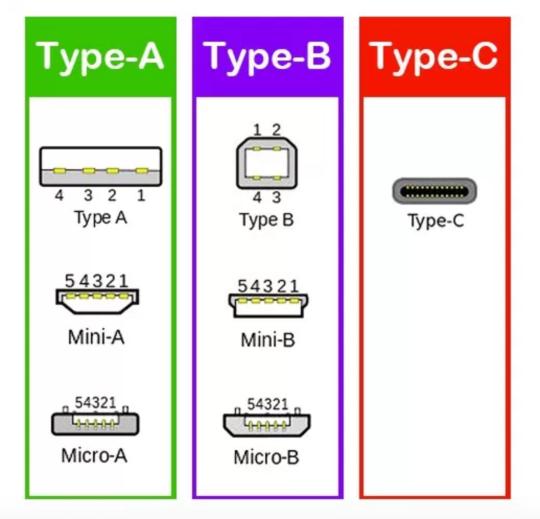 [圖解] USB Type ABC.png