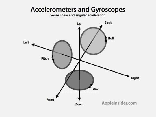 [watchOS] 使用加速度計 (Using Accelerometer).jpg