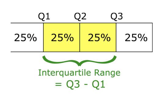 四分位距 (InterQuartile Range).png