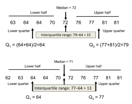 四分位距 (InterQuartile Range)2
