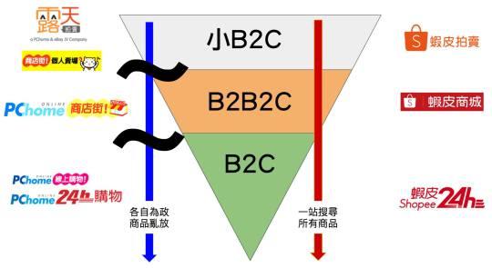 [圖解] PCHome和蝦皮的差異