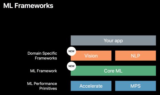 WWDC 2017 - Core ML Model1