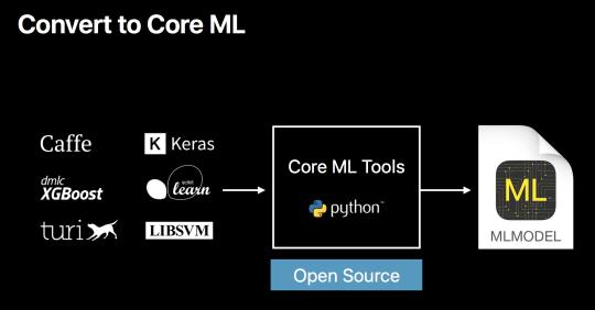 WWDC 2017 - Core ML Model2