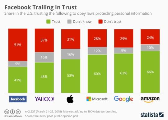 六巨頭公司信任度.jpg