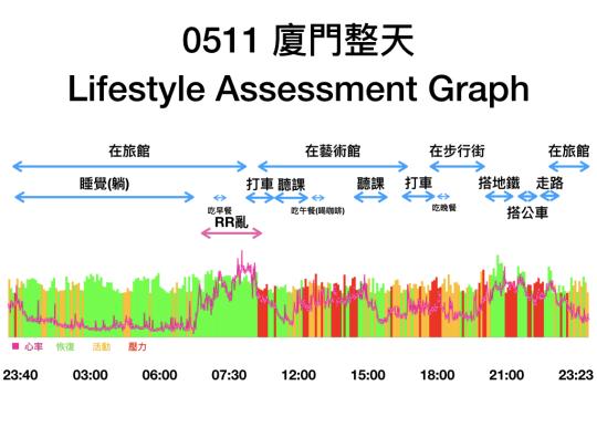 0511廈門整天生活型態分析