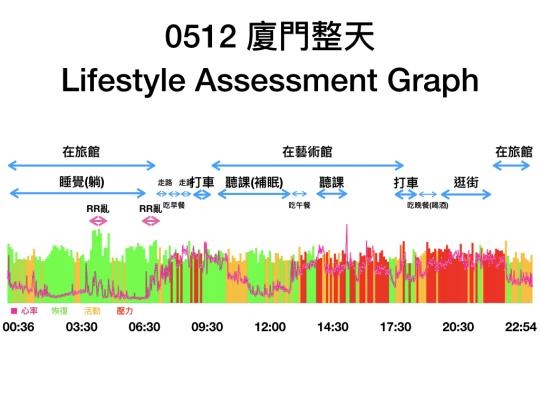 0512廈門整天生活型態分析