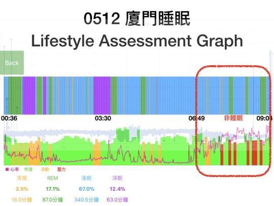 0512廈門睡眠生活型態分析