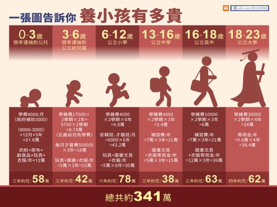 [圖解] 養小孩有多貴.png