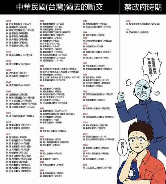 圖解中華民國斷交史00002