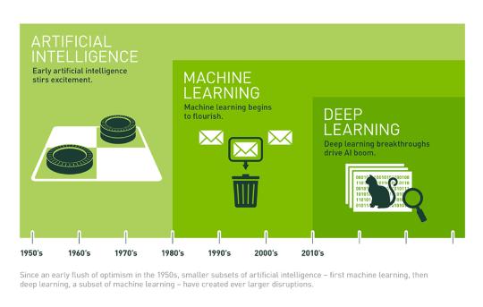 圖解人工智慧、機器學習、深度學習的關係(What's the Difference Between Artificial Intelligence, Machine Learning & Deep Learning?).png