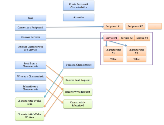 ble-workflow-chart.png
