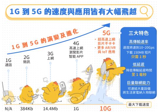 [圖解] 1G到5G速度與應用.png