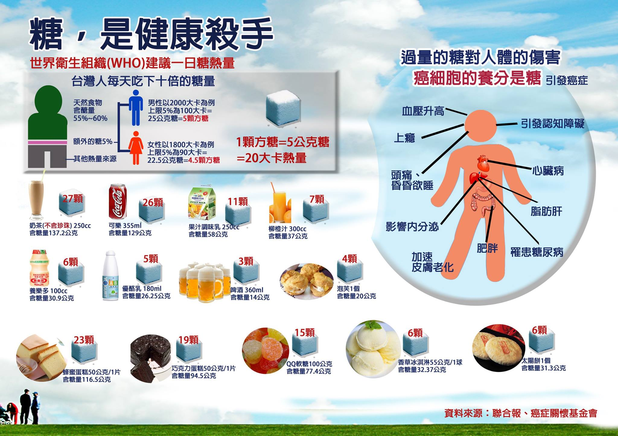 圖解糖是健康殺手.jpg